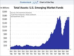 Emerging Markets Chart Chart Of The Day Americans Just Added More Money To