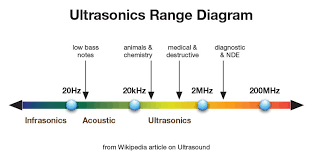 Theres Music Above 20 Khz Real Hd Audio