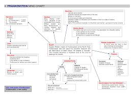 Frankenstein Character Chart Image Result For Frankenstein Timeline With Dates Mary