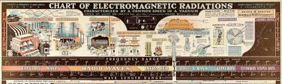 A Map Of Electromagnetic Radiations 1944 Mr Yome