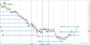Xau Xag Chart Xau Usd Xag Usd U S Crude January 10 Analysis