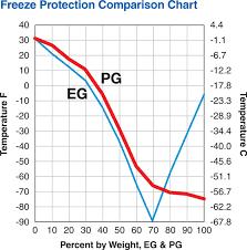 Propylene Glycol Freeze Point Chart Www Bedowntowndaytona Com