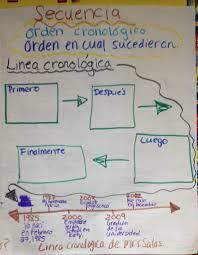 Secuencia Spanish Anchor Chart Spanish Anchor Charts Dual