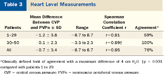 Central Venous Pressure Measurements Table 3 From Noninvasive Central Venous Pressure Measurement