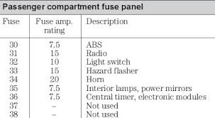 ford puma fuse box diagram ford wiring diagrams online