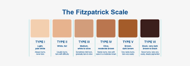 Skin Tone Chart Best Picture Of Chart Anyimage Org