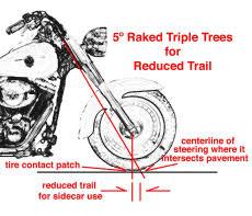 why raked triple trees