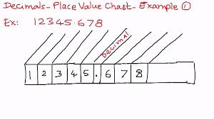 Decimal Point Places Chart Decimals Place Value Chart Example 1