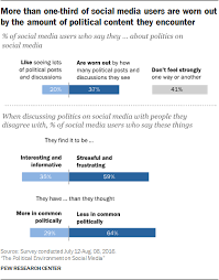 Political Party Platforms Chart Americans Politics And Social Media Pew Research Center