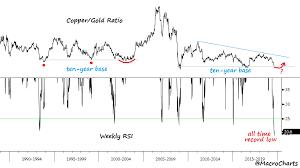 Gld Chart 5 Year