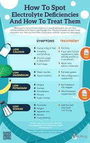 Keto Electrolytes Chart The 4 Electrolytes And Their Symptoms Infographic Dr