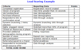 best practices for creating a lead scoring matrix act on blog in marketing automation platforms lead scoring values are automatically tracked and tallied allowing you to set it and forget it letting the automation