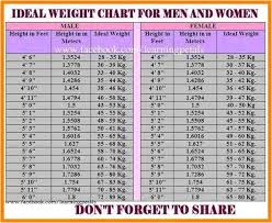 Ideal Weight Chart Female Complete Womens Weight Chart Over 70 Ideal Height And Weight