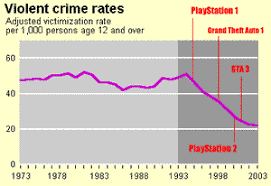 violence in video games essay do violent video games actually reduce real world crime polygon