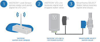 how to automatically prevent water leak damage smarthome installed nearby since you will need to run wires between the valve and the i o linc refer to the diagram below to get a sense of how the setup works