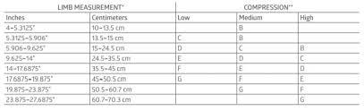 Medline Part Msc9505 Bandage Medigrip Tubular 4x11yd Elastic Size F 1rl Bx