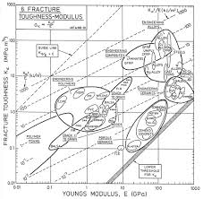 Fracture Toughness Chart Tribology Laboratory At Lehigh University Resources