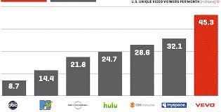 Music Video Supersite Vevo Traffic Has Grown 62 Percent