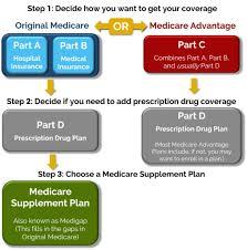 Medicare Options Senior Savings Services