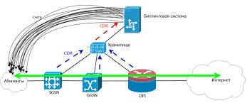 Немного о биллинговых системах для провайдеров Подключить интернет  типичная мобильная сеть с dpi и биллинговой системой