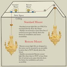 full image for standard mount vs remote mount commercial chandelier lighting fixtures
