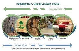 Sustainable Furniture What Is Fsc Certification Vermont Woods Studios Eco Furniture Blog