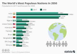 Chart The Worlds Most Populous Nations In 2050 Statista