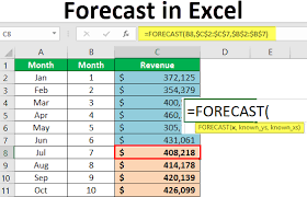 Forecasting In Excel Top 2 Method To Do Forecast In Excel