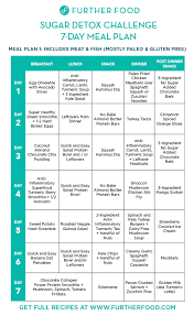 Low Sugar Diet Chart Sugar Detox 2018 Meal Plan Further Food