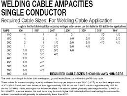 Chart Of Cable Size Vs Current Jumper Cable Amp Rating Page 11