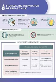 Breast Milk Feeding Chart Proper Storage And Preparation Of Breast Milk