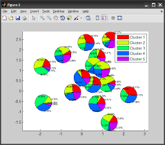 Matlab Pie Chart Color Matlab Scatter Pie Plot Stack Overflow