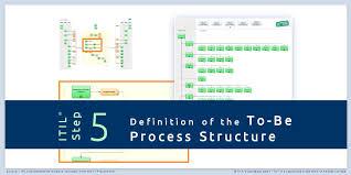 It Process Maps Itprocessmaps Twitter
