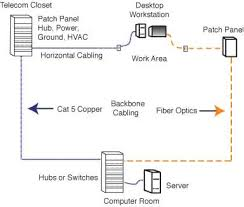 fiber optic network designing cable networks