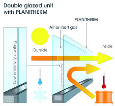 did you know the thermal insulation provided by low emissivity