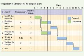 Preparation Of A Brochure For The Company Event Gantt Chart