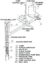 water well pitless adapter water well pitless adapter diagram water water well pitless adapter water well pitless adapter diagram water source pitless adapter