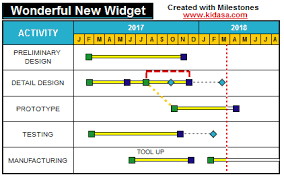 Milestone Dependency Chart Schedule Your Projects Gantt Chart History And Software