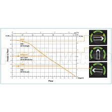 Taco Pump Flow Chart 0015e3 High Efficiency Circulator Pump W Ifc 120v