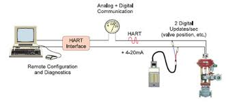 hart wiring diagram hart image wiring diagram hart wiring diagram hart home wiring diagrams