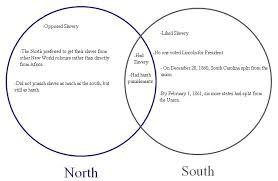 Venn Diagram Civil War Comparing The Confederacy And The Union Venn Diagram Barca