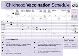 38 Useful Immunization Vaccination Schedules Pdf