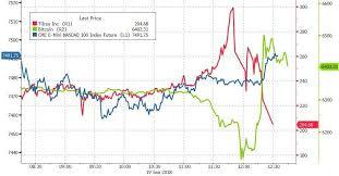 Bitcoin Tilray Tlry And Bitcoin Inverse Correlation