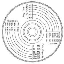 Cd Capacity Chart Data Capacity Of Cds Tutorial Hackbazar
