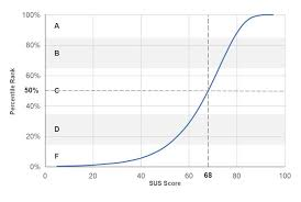 T Score Percentile Chart Measuringu 5 Ways To Interpret A Sus Score