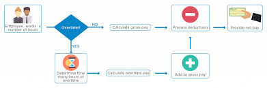 Maine Payroll Calculator Payroll Processing What Happens During The Payroll Process