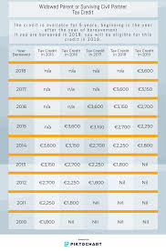 Your Bullsh T Free Guide To Self Assessment Taxes In Ireland