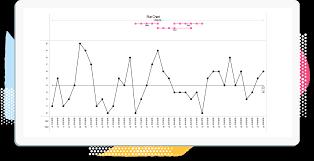 Run Chart Vs Control Chart