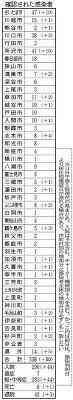 コロナ 感染 者 埼玉 県