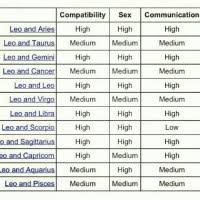 Leo Sexual Compatibility Chart Virgo Man And Aquarius